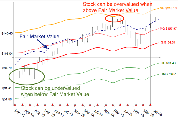 SVA Structural Valuation Chart for Cooper Industries (COO)
